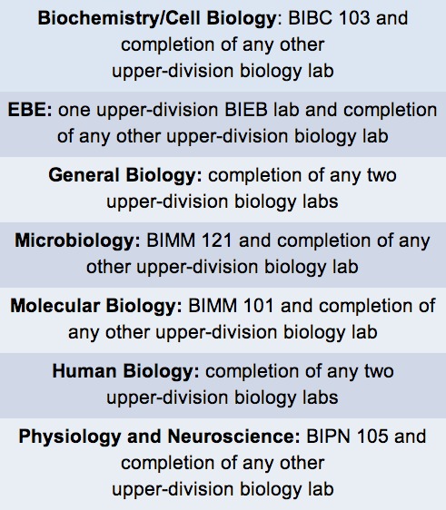 A breakdown of the lab requirements by major.