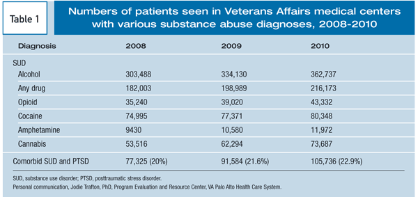 Figure 2: This graphic depicts the rising numbers of veteran patients diagnosed with substance abuse over time.