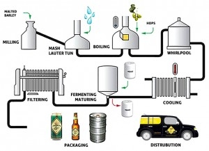 Camerons-brewing-process-e1387201230894