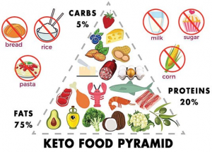 what is the keeto diet